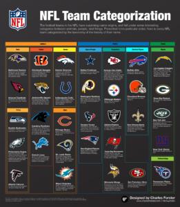 NFL team names organized