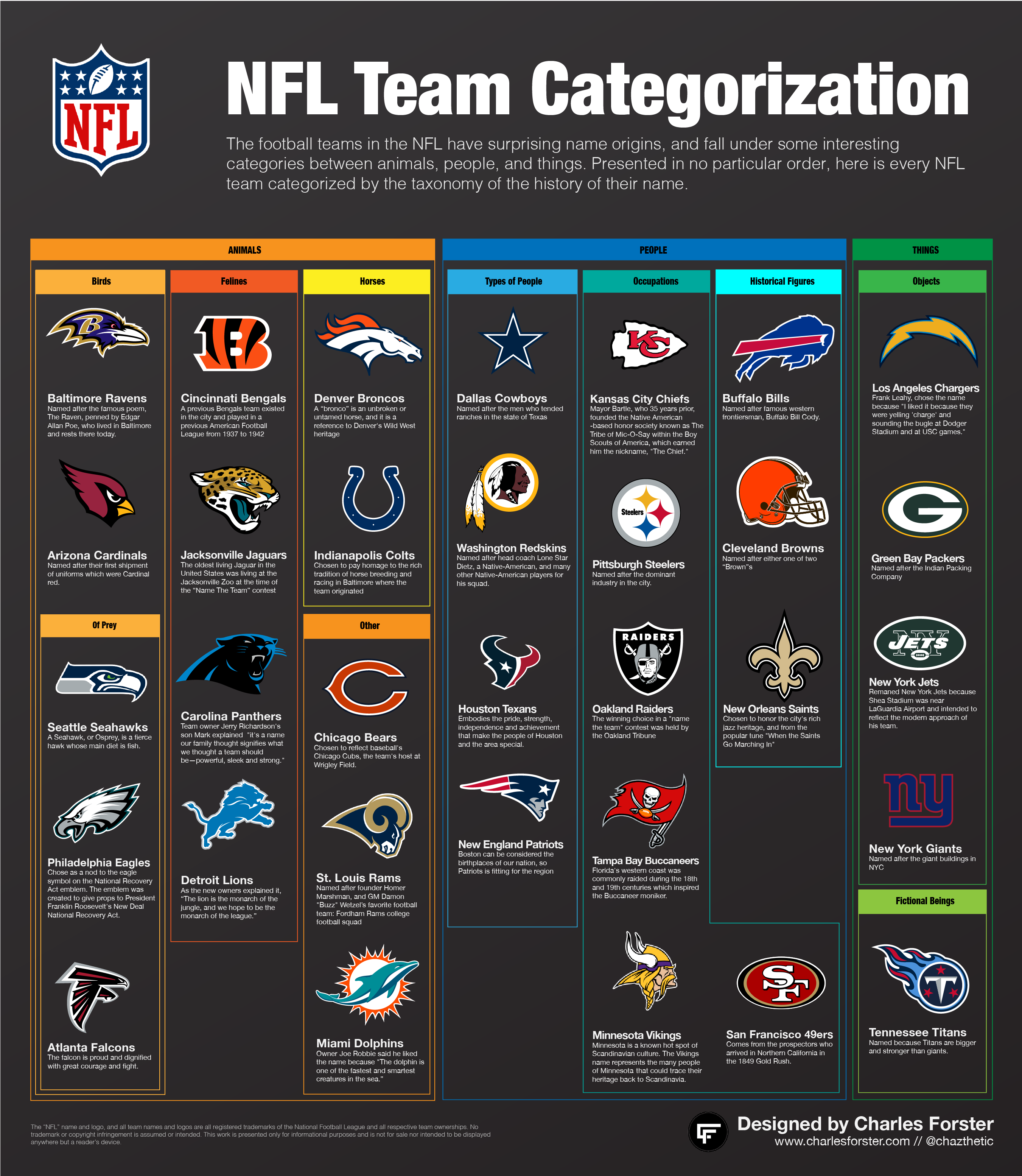 NFL team names organized