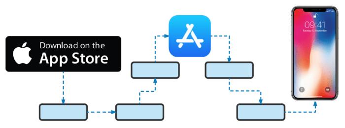 Apples App Store Problem